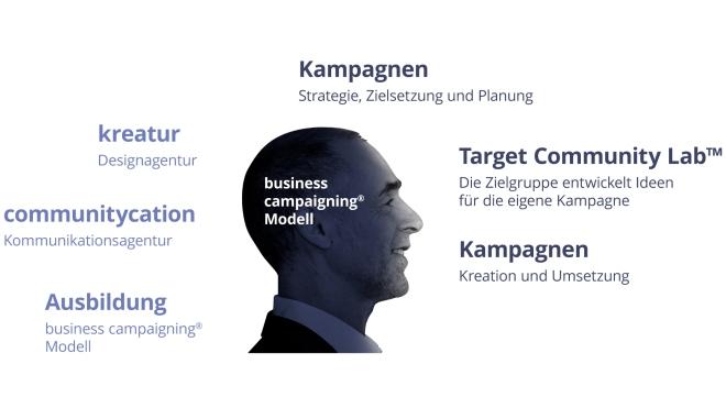 business campaigning Angebot Schaubild